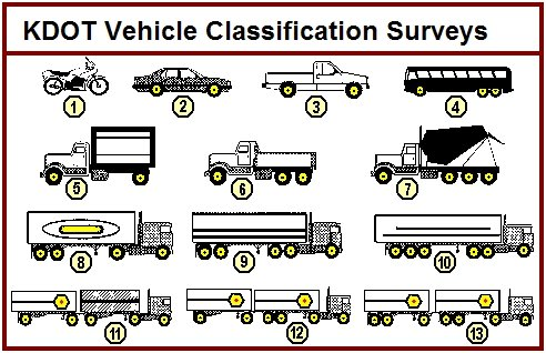 Vehicle Classification