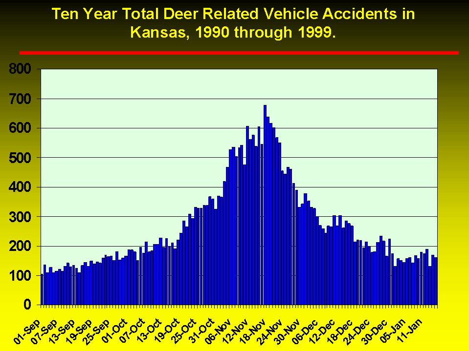 graphical view of deer auto accident statistics